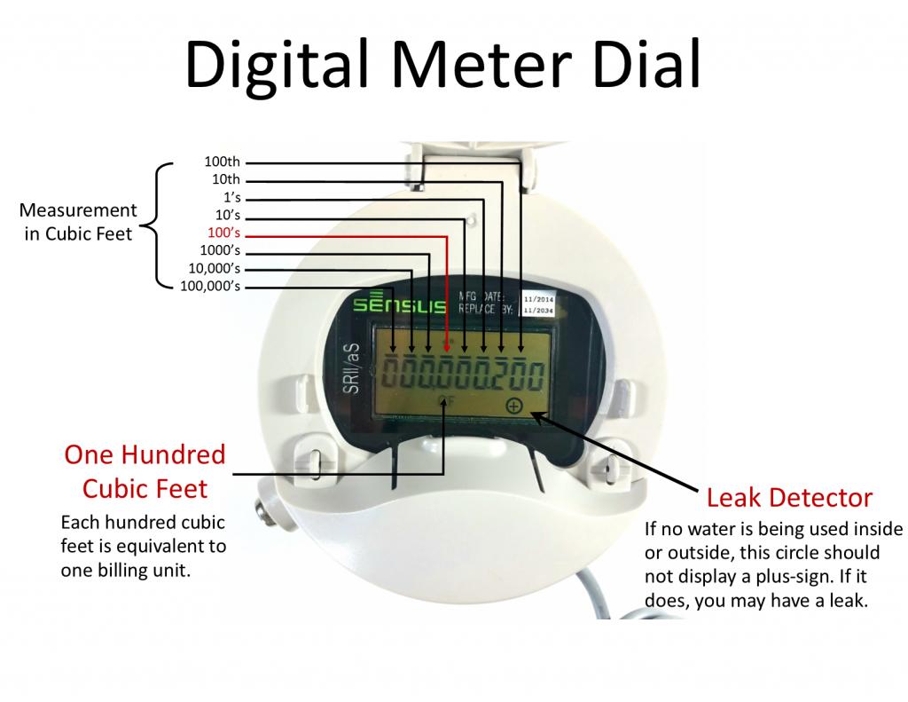 Digital dial