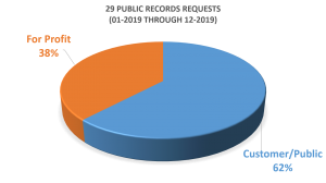 29 public records requests in 2019-chart (11 were from for-profit entities)
